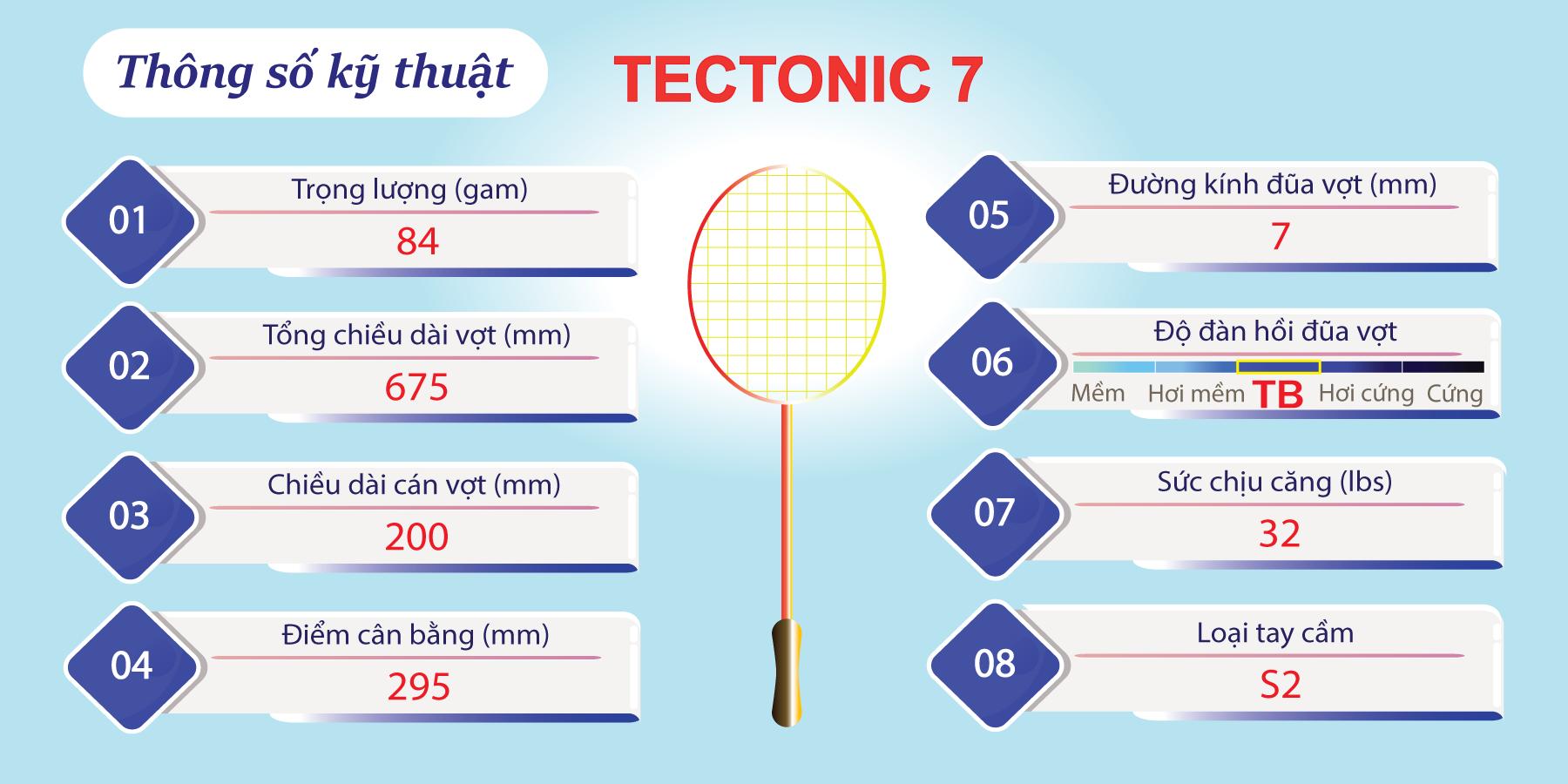 Các thông số kỹ thuật của Tectonic 7